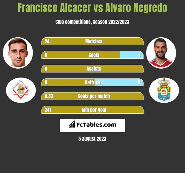 Francisco Alcacer vs Alvaro Negredo h2h player stats