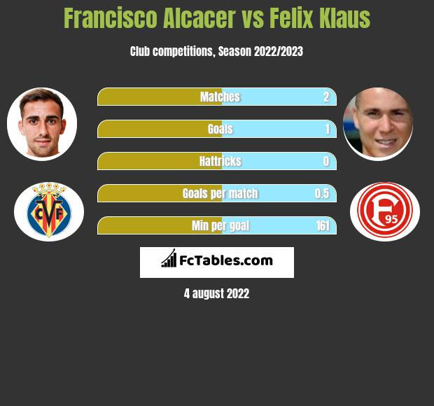 Francisco Alcacer infographic statistics for Wolfsburg