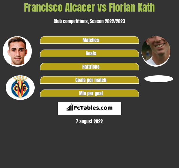 Francisco Alcacer vs Florian Kath infographic