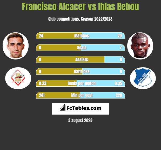 Francisco Alcacer vs Ihlas Bebou infographic