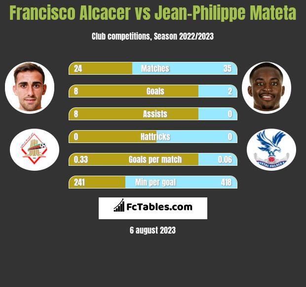 Francisco Alcacer vs Jean-Philippe Mateta infographic