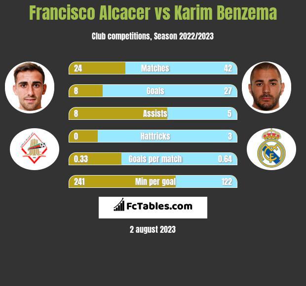Francisco Alcacer vs Karim Benzema infographic