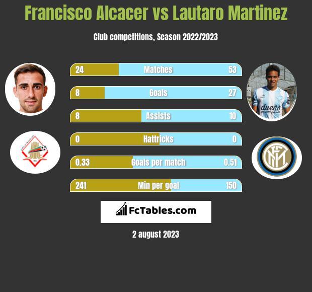 Francisco Alcacer vs Lautaro Martinez h2h player stats