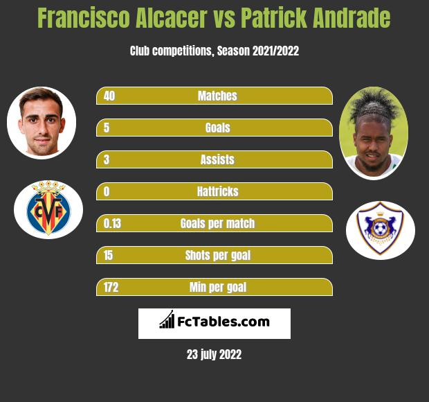 Francisco Alcacer vs Patrick Andrade h2h player stats