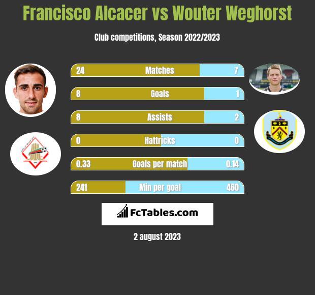 Francisco Alcacer vs Wouter Weghorst infographic