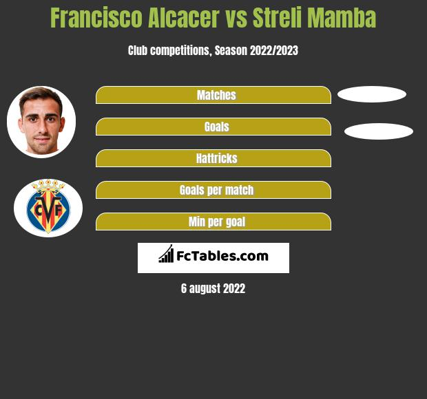 Francisco Alcacer vs Streli Mamba h2h player stats