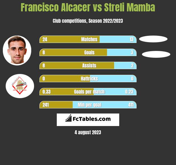 Francisco Alcacer vs Streli Mamba infographic