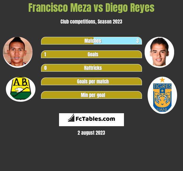 Francisco Meza vs Diego Reyes infographic