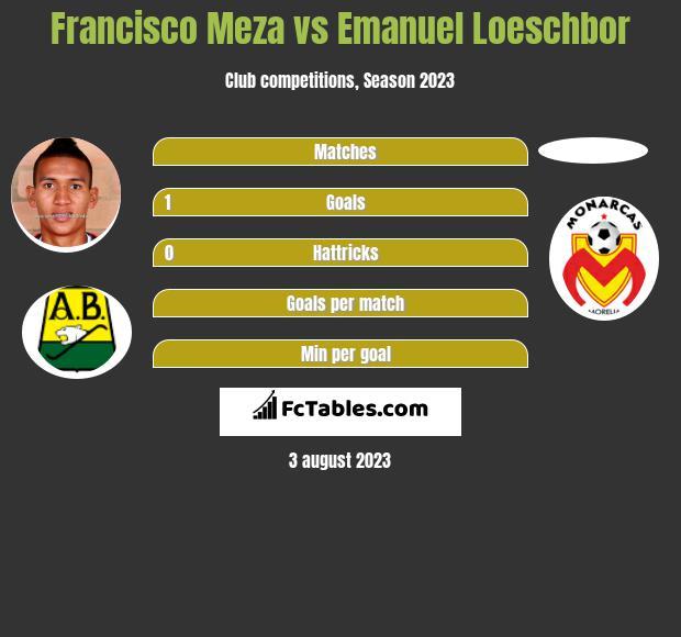 Francisco Meza vs Emanuel Loeschbor infographic