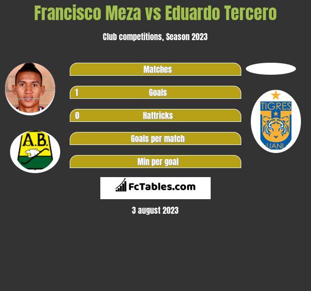 Francisco Meza vs Eduardo Tercero infographic