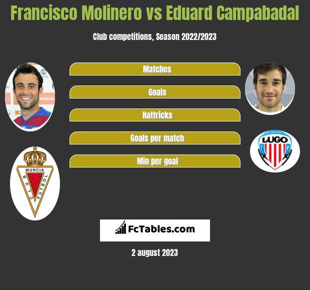 Francisco Molinero vs Eduard Campabadal infographic