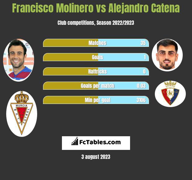 Francisco Molinero vs Alejandro Catena infographic
