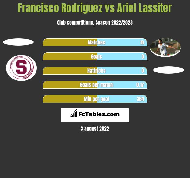 Francisco Rodriguez vs Ariel Lassiter h2h player stats