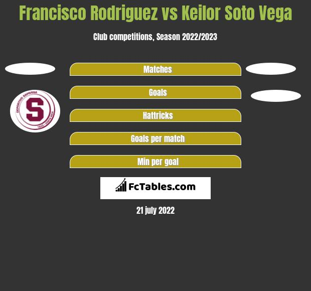 Francisco Rodriguez vs Keilor Soto Vega h2h player stats