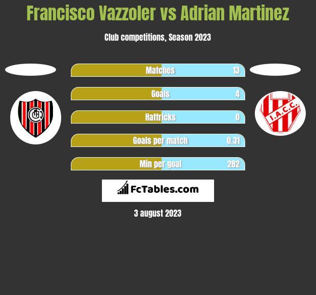 Francisco Vazzoler vs Adrian Martinez h2h player stats