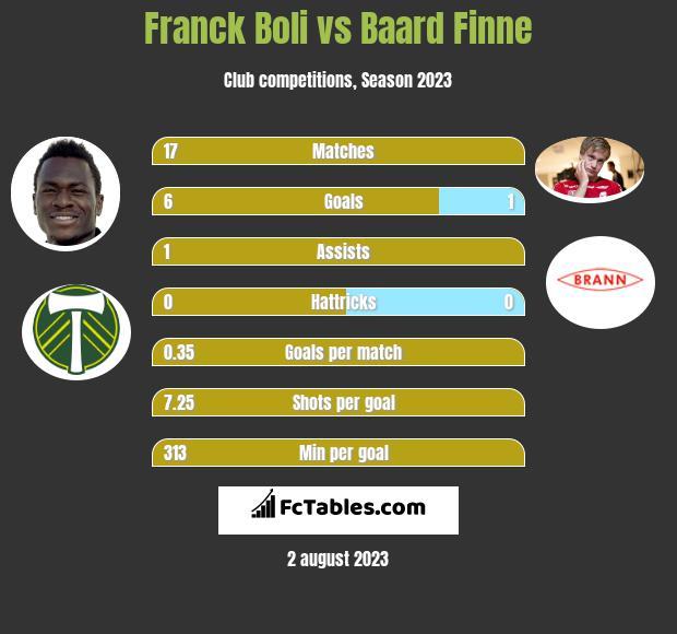 Franck Boli vs Baard Finne h2h player stats