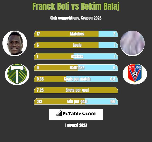 Franck Boli vs Bekim Balaj h2h player stats