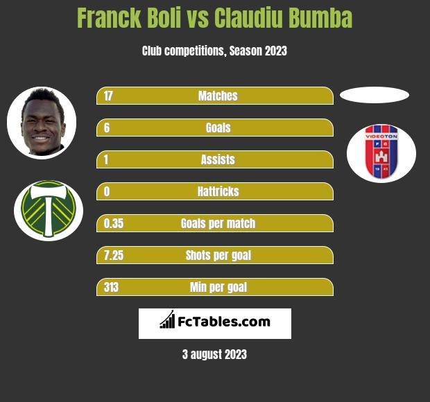 Franck Boli vs Claudiu Bumba h2h player stats