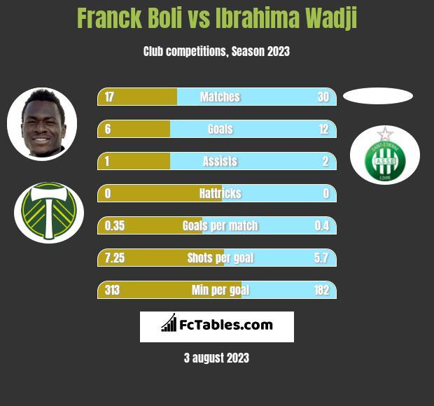 Franck Boli vs Ibrahima Wadji h2h player stats