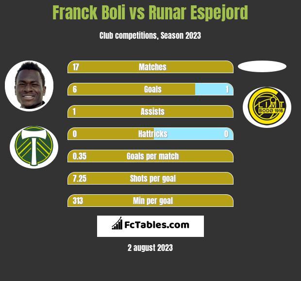 Franck Boli vs Runar Espejord h2h player stats