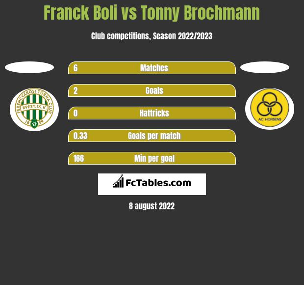 Franck Boli vs Tonny Brochmann h2h player stats