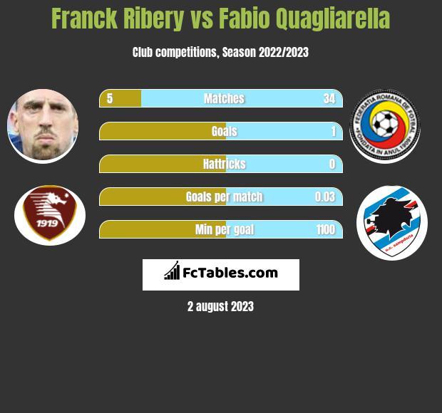 Franck Ribery vs Fabio Quagliarella infographic