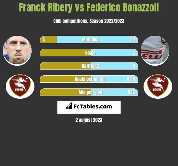 Franck Ribery vs Federico Bonazzoli infographic