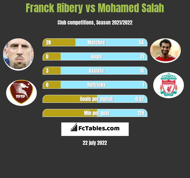 Franck Ribery vs Mohamed Salah infographic