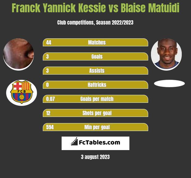 Franck Yannick Kessie vs Blaise Matuidi infographic