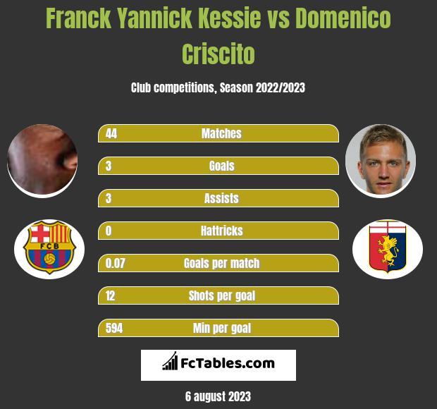 Franck Yannick Kessie vs Domenico Criscito infographic
