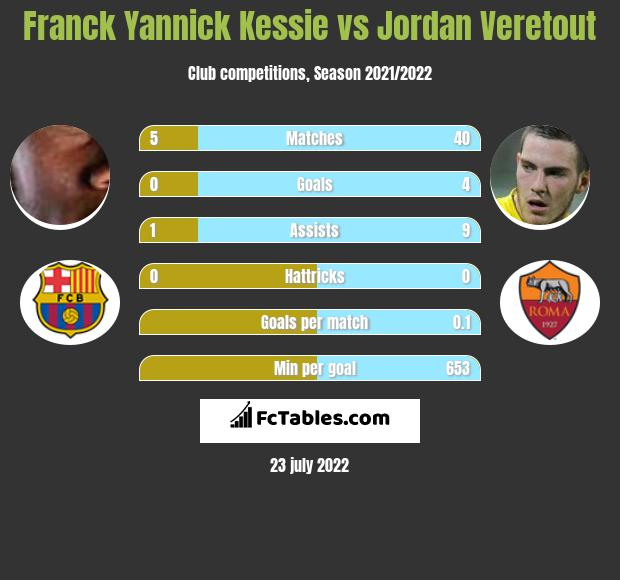 Franck Yannick Kessie vs Jordan Veretout infographic