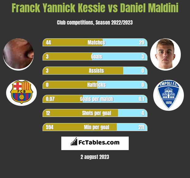 Franck Yannick Kessie vs Daniel Maldini infographic