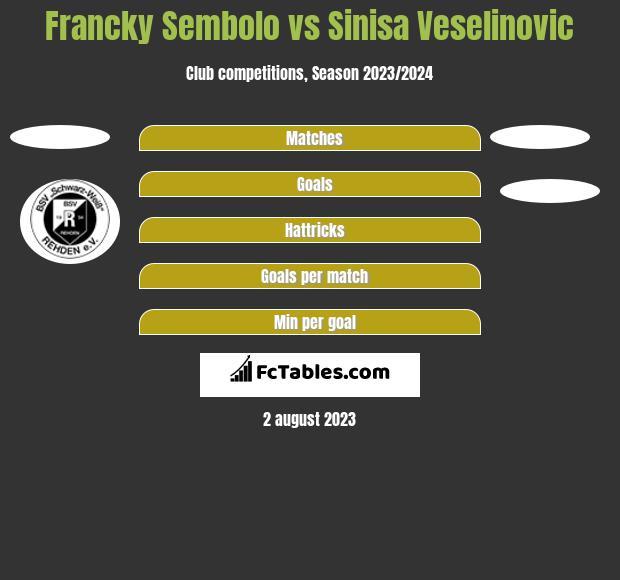 Francky Sembolo vs Sinisa Veselinovic h2h player stats