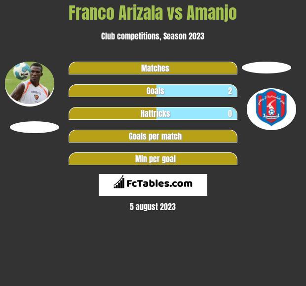 Franco Arizala vs Amanjo h2h player stats