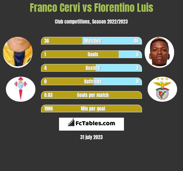 Franco Cervi vs Florentino Luis infographic