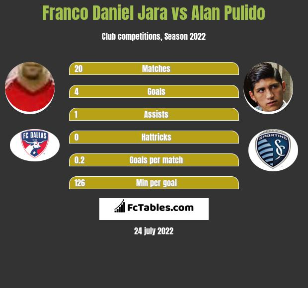 Franco Daniel Jara vs Alan Pulido h2h player stats