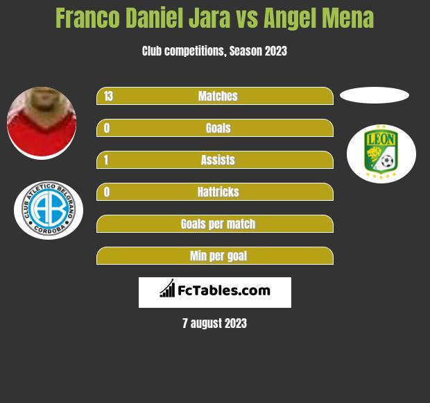 Franco Daniel Jara vs Angel Mena infographic