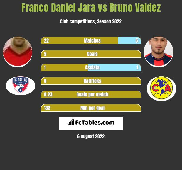 Franco Daniel Jara vs Bruno Valdez h2h player stats