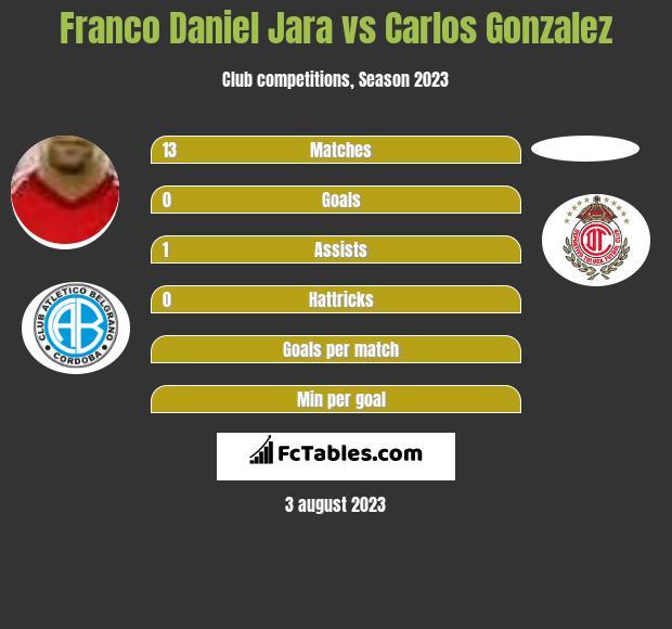 Franco Daniel Jara vs Carlos Gonzalez h2h player stats