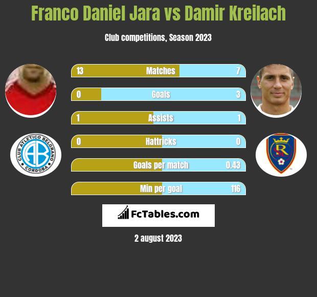 Franco Daniel Jara vs Damir Kreilach h2h player stats