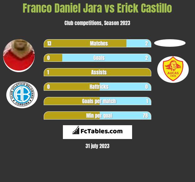 Franco Daniel Jara vs Erick Castillo h2h player stats