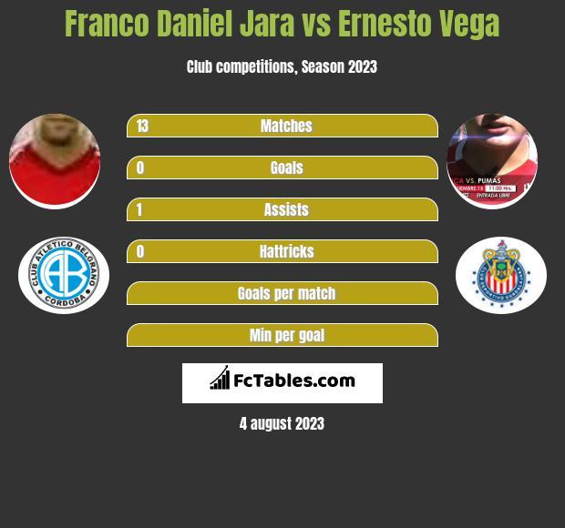 Franco Daniel Jara vs Ernesto Vega h2h player stats