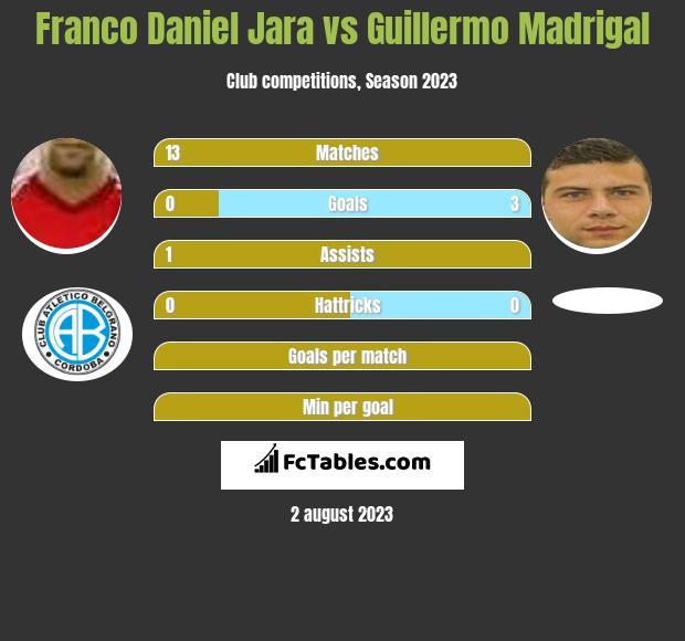 Franco Daniel Jara vs Guillermo Madrigal h2h player stats