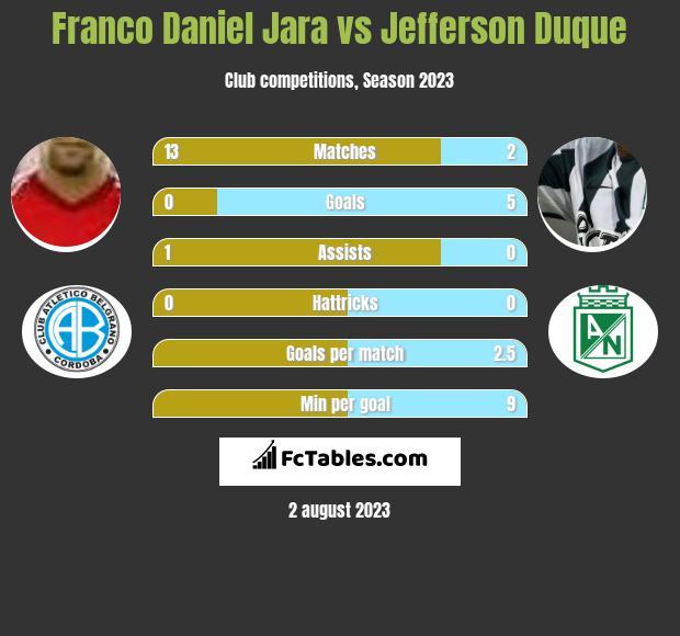 Franco Daniel Jara vs Jefferson Duque h2h player stats
