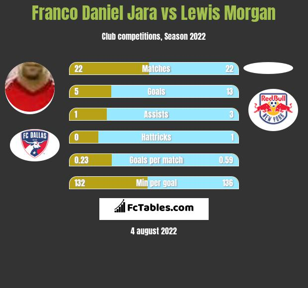 Franco Daniel Jara vs Lewis Morgan h2h player stats