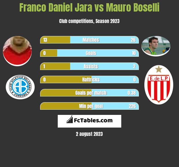 Franco Daniel Jara vs Mauro Boselli h2h player stats