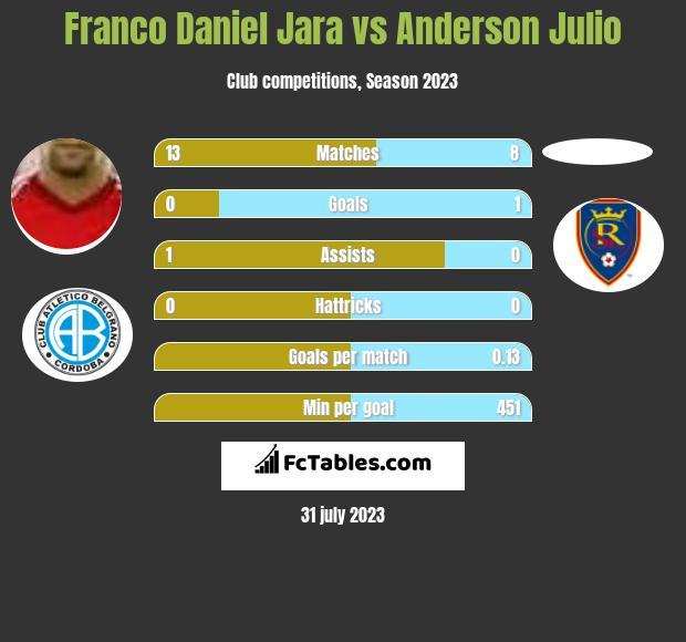 Franco Daniel Jara vs Anderson Julio infographic
