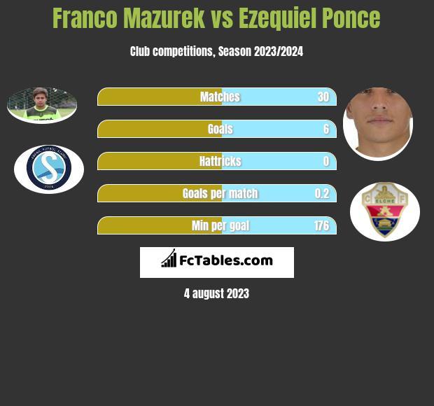 Franco Mazurek vs Ezequiel Ponce h2h player stats