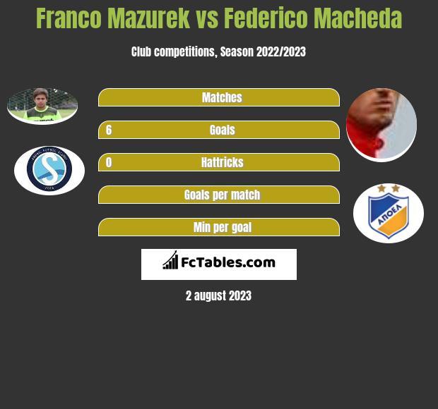 Franco Mazurek vs Federico Macheda h2h player stats