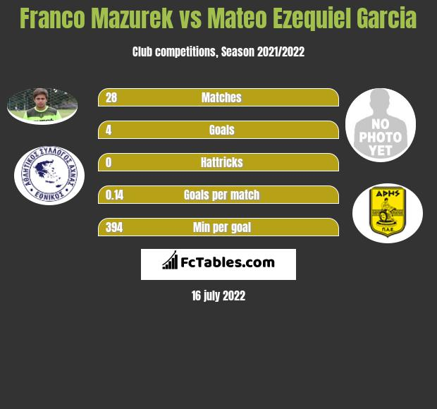 Franco Mazurek vs Mateo Ezequiel Garcia h2h player stats